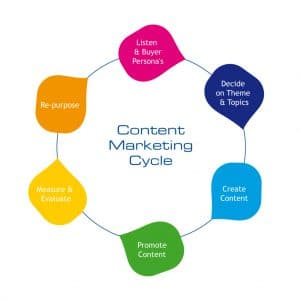 ایجاد ارزش با بازاریابی محتوا